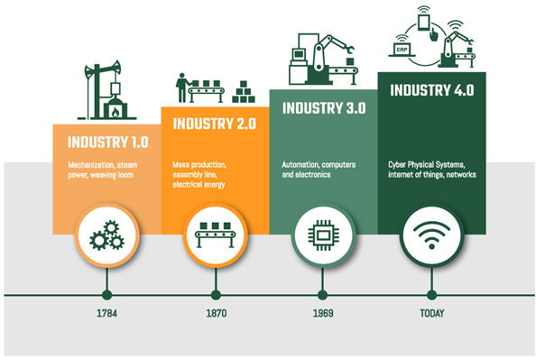Figure 1: From Industry 1.0 to Industry 4.0