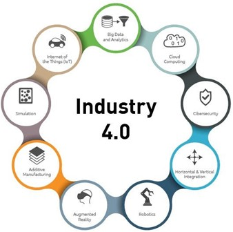 Figure 2: Industry 4.0 components